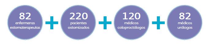 Cifras del Libro Blanco de la Ostomía